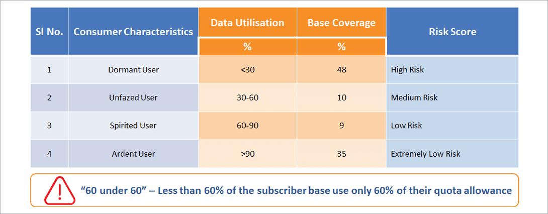 Flytxt data utilisation using consumer insights