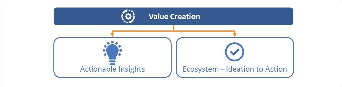 Flytxt value creation