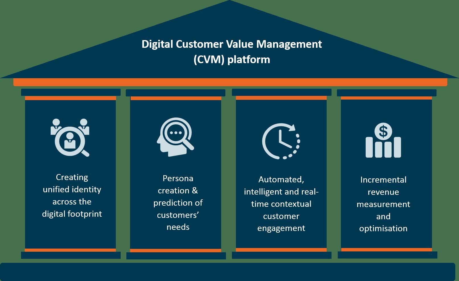Flytxt Digital customer engagement