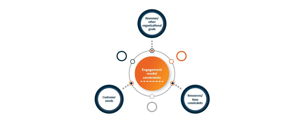 Customer Engagement Model Constraints