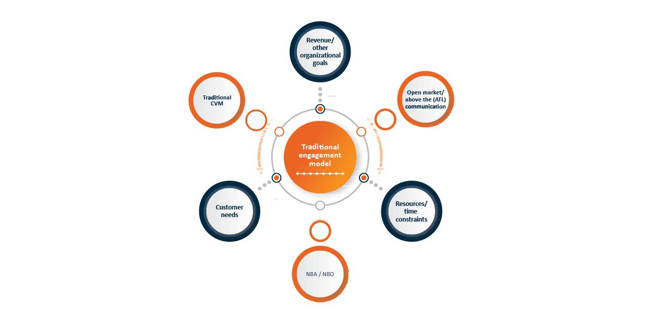 Traditional digital Customer Engagement Models
