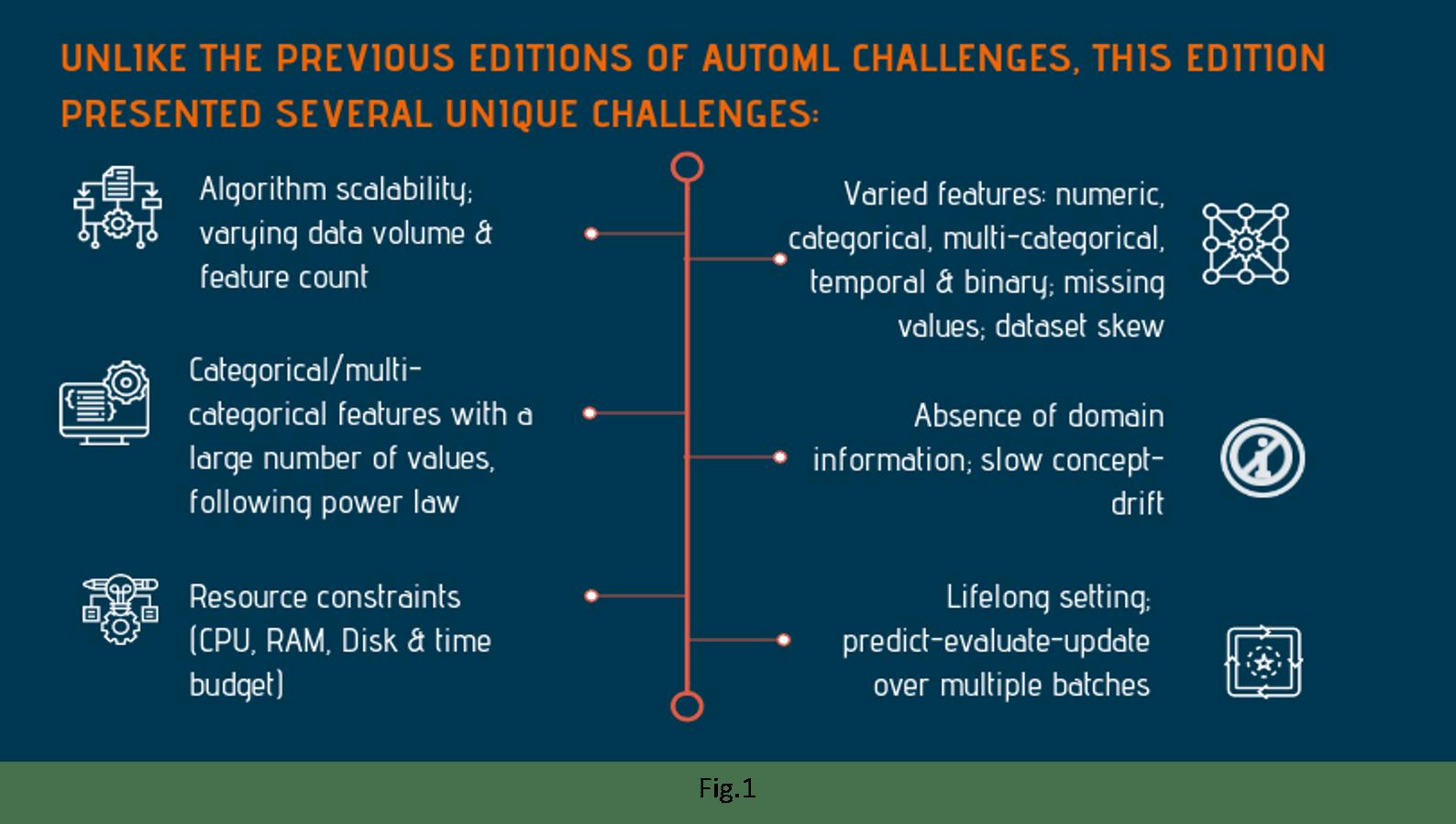Lifelong machine learning AutoML challenge AI that creates AI